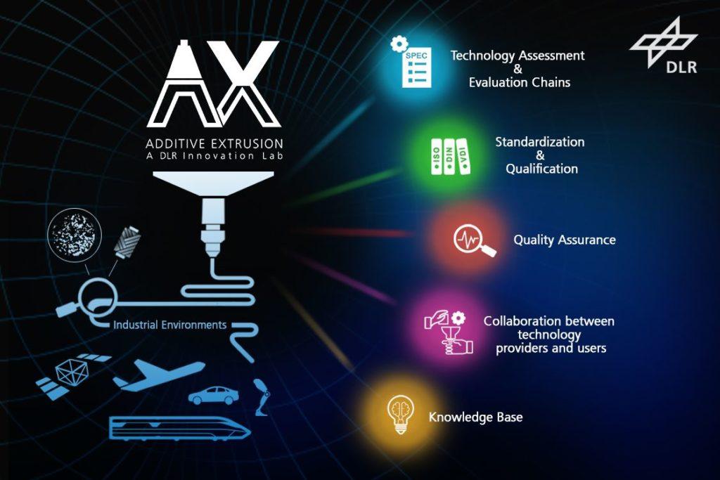 Einblicke: DLR Innovation Lab EmpowerAX
